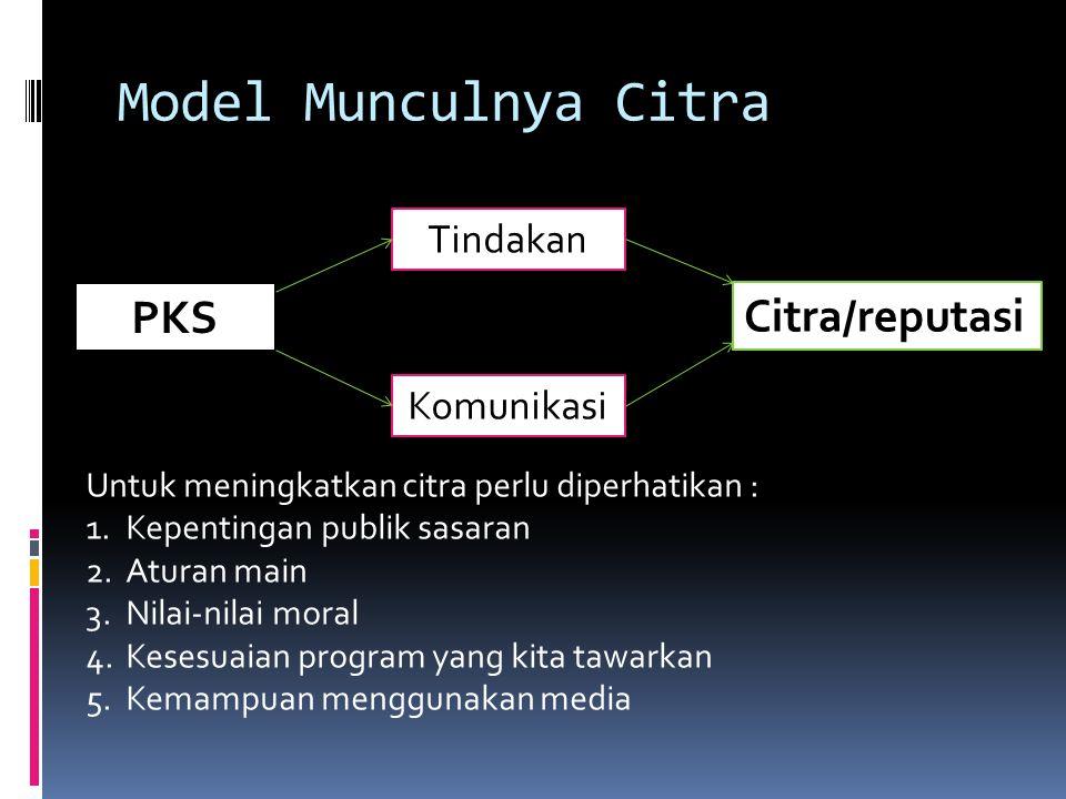 Model Munculnya Citra PKS Tindakan Komunikasi Citra/reputasi Untuk meningkatkan citra perlu diperhatikan : 1.Kepentingan publik sasaran 2.Aturan main 3.Nilai-nilai moral 4.Kesesuaian program yang kita tawarkan 5.Kemampuan menggunakan media
