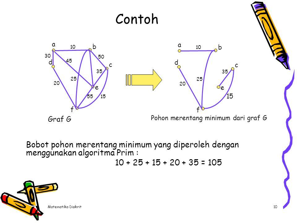Matematika Diskrit10 Contoh Bobot pohon merentang minimum yang diperoleh dengan menggunakan algoritma Prim : 10 + 25 + 15 + 20 + 35 = 105 a d e b f c