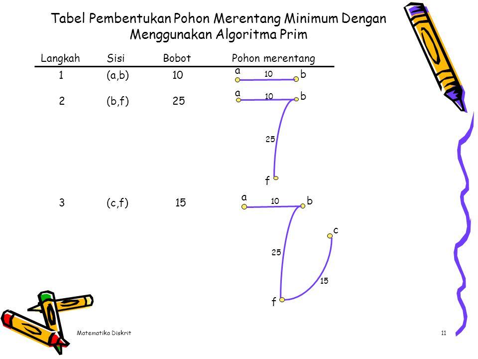 Matematika Diskrit11 Tabel Pembentukan Pohon Merentang Minimum Dengan Menggunakan Algoritma Prim LangkahSisiBobotPohon merentang 1(a,b) 10 2(b,f) 25 3