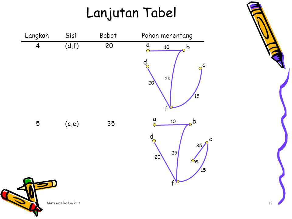Matematika Diskrit12 Lanjutan Tabel LangkahSisiBobotPohon merentang 4(d,f) 20 5(c,e) 35 a d b f c 10 20 15 25 a d e b f c 10 20 15 35 25