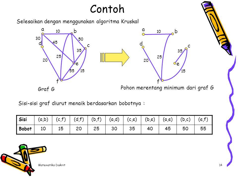 Matematika Diskrit14 Contoh Selesaikan dengan menggunakan algoritma Kruskal a d e b f c 10 30 20 15 35 50 25 55 45 a d e b f c 10 20 15 35 25 Graf G P