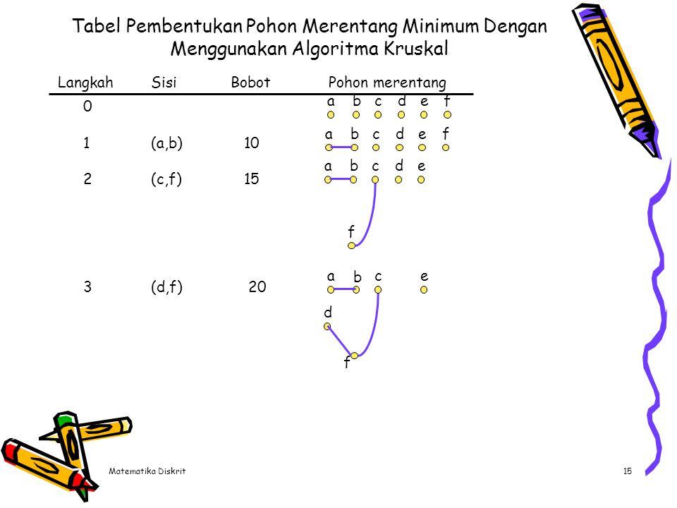 Matematika Diskrit15 Tabel Pembentukan Pohon Merentang Minimum Dengan Menggunakan Algoritma Kruskal LangkahSisiBobotPohon merentang 0 1(a,b) 10 2(c,f)