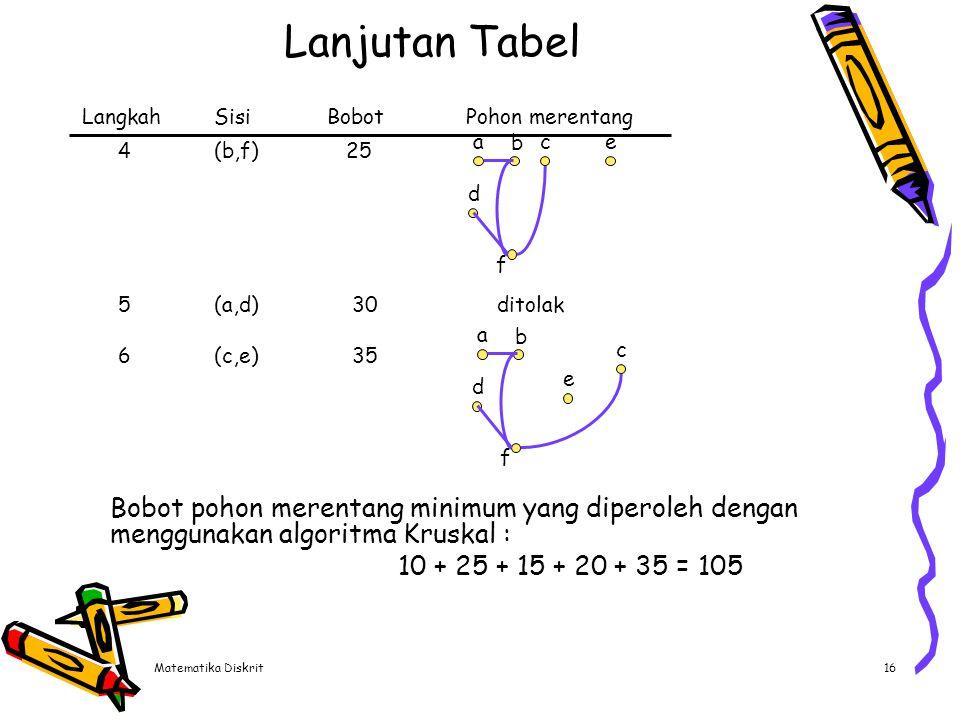 Matematika Diskrit16 Lanjutan Tabel LangkahSisiBobotPohon merentang 4(b,f) 25 5(a,d) 30ditolak 6(c,e) 35 ac b d e f a b c d e f Bobot pohon merentang