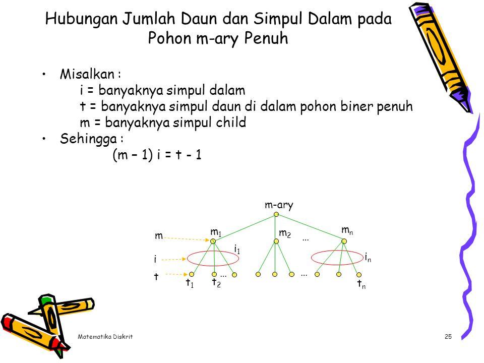 Matematika Diskrit25 Hubungan Jumlah Daun dan Simpul Dalam pada Pohon m-ary Penuh Misalkan : i = banyaknya simpul dalam t = banyaknya simpul daun di d