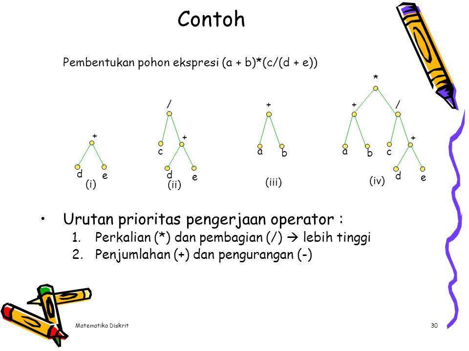 Matematika Diskrit30 Contoh Urutan prioritas pengerjaan operator : 1.Perkalian (*) dan pembagian (/)  lebih tinggi 2.Penjumlahan (+) dan pengurangan