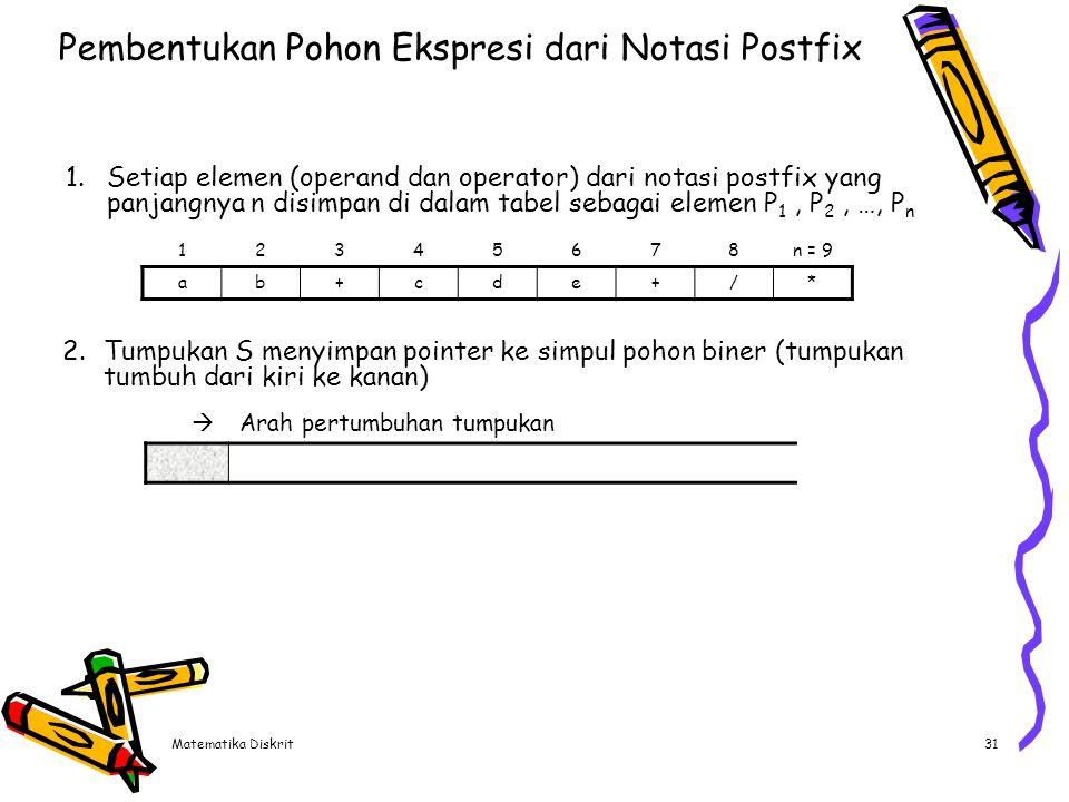 Matematika Diskrit31 Pembentukan Pohon Ekspresi dari Notasi Postfix 1.Setiap elemen (operand dan operator) dari notasi postfix yang panjangnya n disim