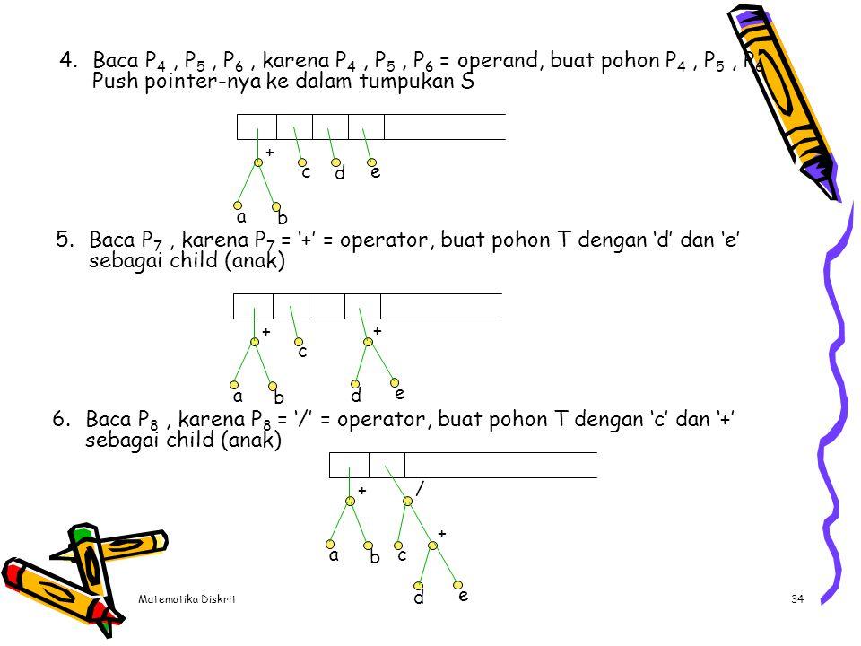 Matematika Diskrit34 4.Baca P 4, P 5, P 6, karena P 4, P 5, P 6 = operand, buat pohon P 4, P 5, P 6 Push pointer-nya ke dalam tumpukan S a b + c d e 5