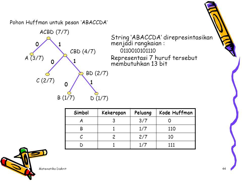Matematika Diskrit44 String 'ABACCDA' direpresintasikan menjadi rangkaian : 0110010101110 Representasi 7 huruf tersebut membutuhkan 13 bit SimbolKeker