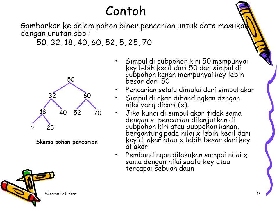 Matematika Diskrit46 Contoh Gambarkan ke dalam pohon biner pencarian untuk data masukan dengan urutan sbb : 50, 32, 18, 40, 60, 52, 5, 25, 70 Simpul d