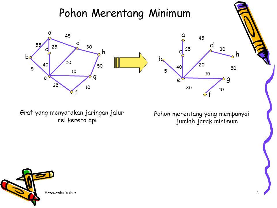 Matematika Diskrit8 Pohon Merentang Minimum Graf yang menyatakan jaringan jalur rel kereta api a b c e d f g h 45 55 25 40 5 35 10 50 30 20 15 a b c e