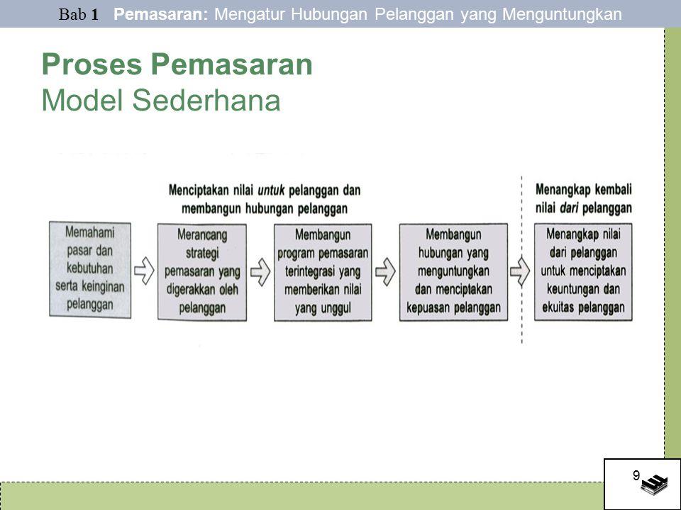 9 Proses Pemasaran Model Sederhana Bab 1 Pemasaran: Mengatur Hubungan Pelanggan yang Menguntungkan