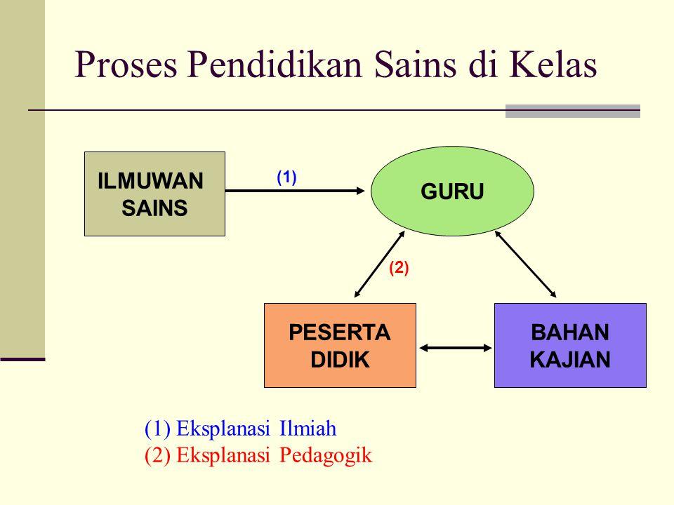 Paradigma, Pendekatan, dan Metode dalam Sains dan Pendidikan Sains Pendekatan: STS, Nilai, Lingkungan, Sejarah.