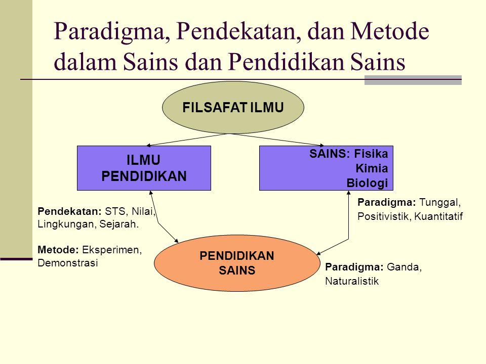 Paradigma, Pendekatan, dan Metode dalam Sains dan Pendidikan Sains Pendekatan: STS, Nilai, Lingkungan, Sejarah. Metode: Eksperimen, Demonstrasi FILSAF