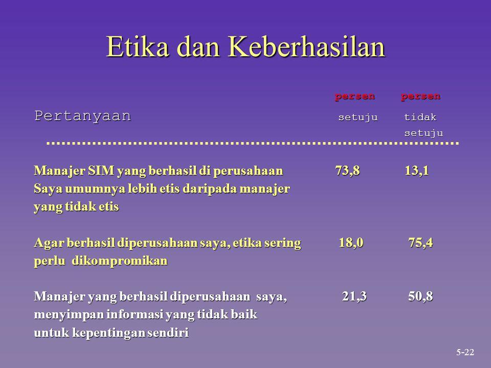 Etika dan Keberhasilan persen persen persen persen Pertanyaan setuju tidak setuju setuju Manajer SIM yang berhasil di perusahaan 73,8 13,1 Saya umumnya lebih etis daripada manajer yang tidak etis Agar berhasil diperusahaan saya, etika sering 18,0 75,4 perlu dikompromikan Manajer yang berhasil diperusahaan saya, 21,3 50,8 menyimpan informasi yang tidak baik untuk kepentingan sendiri 5-22