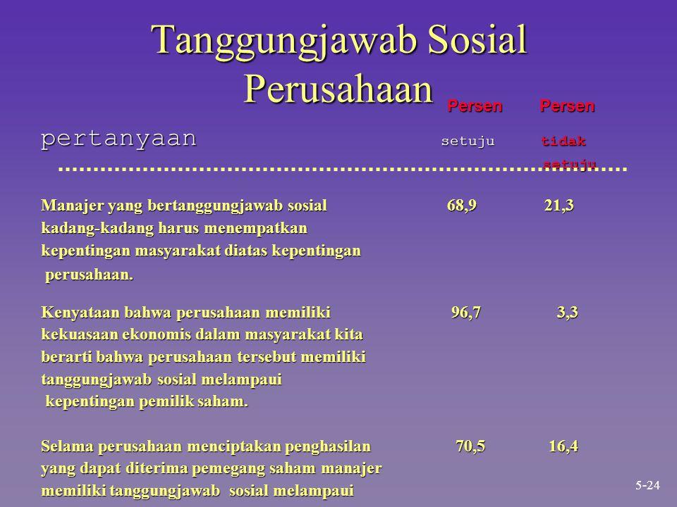Tanggungjawab Sosial Perusahaan Persen Persen Persen Persen pertanyaan setuju tidak setuju setuju Manajer yang bertanggungjawab sosial 68,9 21,3 kadan