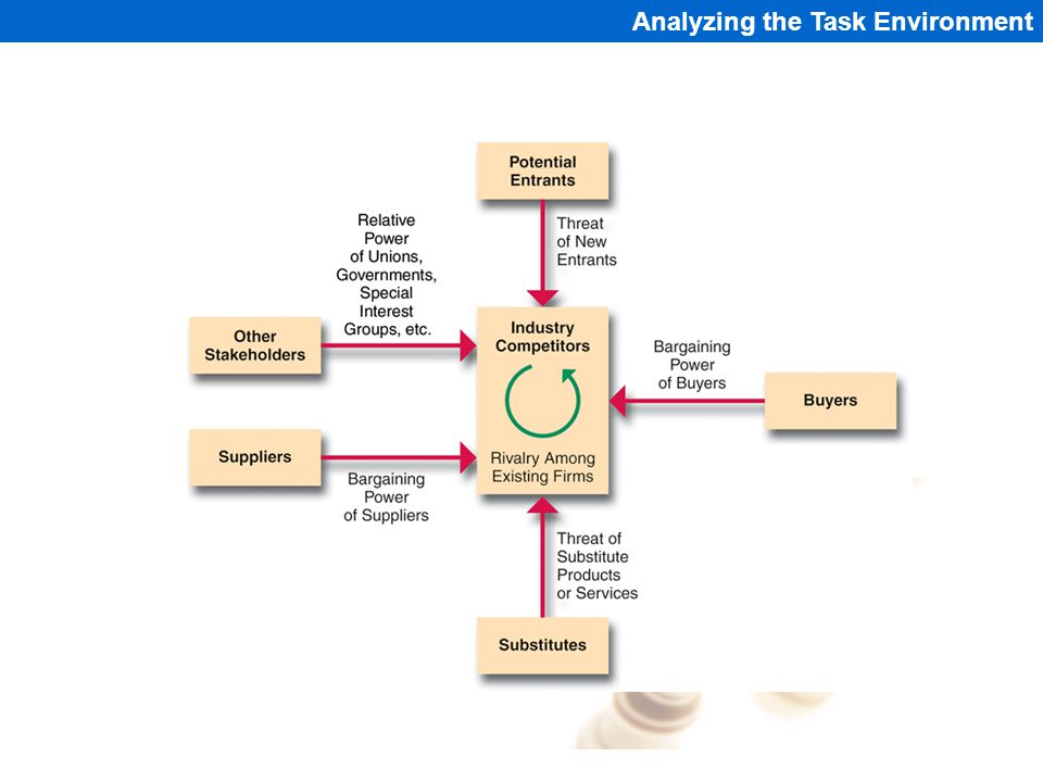 Analyzing the Task Environment