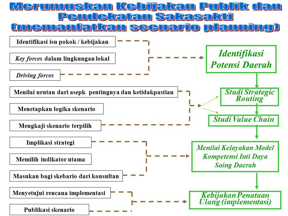 Identifikasi isu pokok / kebijakan Key forces dalam lingkungan lokal Driving forces Menilai urutan dari asepk pentingnya dan ketidakpastian Menetapkan logika skenario Mengkaji skenario terpilih Implikasi strategi Memilih indikator utama Masukan bagi skebario dari konsultan Menyetujui rencana implementasi Publikasi skenario Identifikasi Potensi Daerah Studi Value Chain Studi Strategic Routing Menilai Kelayakan Model Kompetensi Inti Daya Saing Daerah Kebijakan Penataan Ulang (implementasi)
