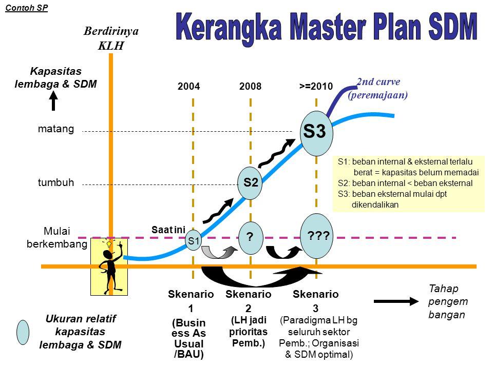 Berdirinya KLH 2nd curve (peremajaan) Mulai berkembang Tahap pengem bangan tumbuh matang Kapasitas lembaga & SDM Ukuran relatif kapasitas lembaga & SDM Skenario 1 Skenario 2 Skenario 3 .