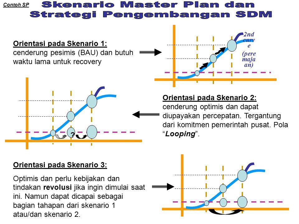 2nd curv e (pere maja an) Orientasi pada Skenario 1: cenderung pesimis (BAU) dan butuh waktu lama untuk recovery .