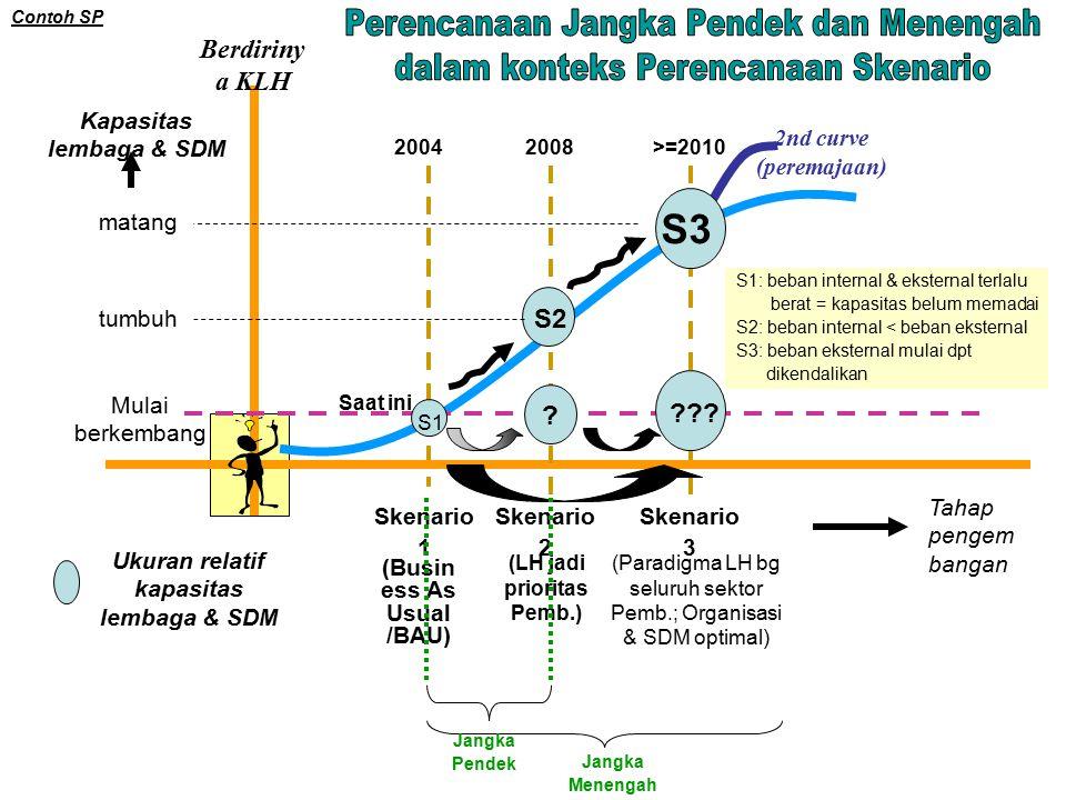 Berdiriny a KLH 2nd curve (peremajaan) Mulai berkembang Tahap pengem bangan tumbuh matang Kapasitas lembaga & SDM Ukuran relatif kapasitas lembaga & SDM Skenario 1 Skenario 2 Skenario 3 .