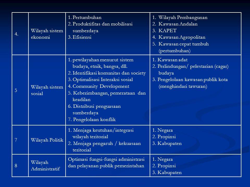 4. Wilayah sistem ekonomi 1.Pertumbuhan 2.Produktifitas dan mobilisasi sumberdaya 3.Efisiensi 1.Wilayah Pembangunan 2.Kawasan Andalan 3.KAPET 4.Kawasa