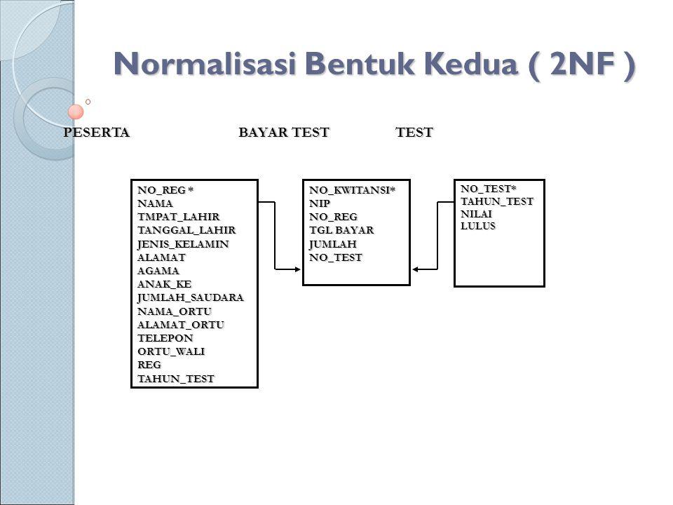 Normalisasi Bentuk Kedua ( 2NF ) NO_REG * NAMATMPAT_LAHIRTANGGAL_LAHIRJENIS_KELAMINALAMATAGAMAANAK_KEJUMLAH_SAUDARANAMA_ORTUALAMAT_ORTUTELEPONORTU_WAL
