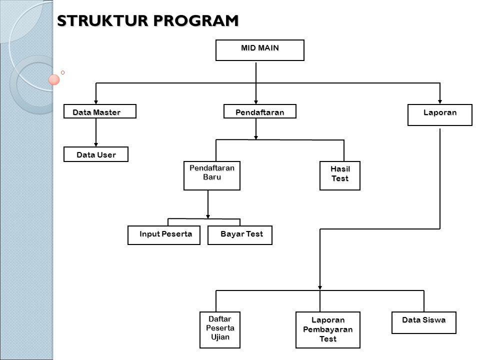 STRUKTUR PROGRAM MID MAIN Data Master Data User Pendaftaran PendaftaranBaru Input Peserta Hasil Test Laporan Bayar Test DaftarPesertaUjianLaporanPembayaranTest Data Siswa