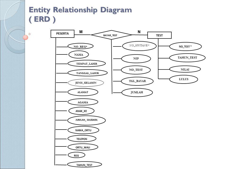 Entity Relationship Diagram ( ERD ) PESERTA BAYAR_TEST TEST NO_REG* NAMA TEMPAT_LAHIR TANGGAL_LAHIR JENIS_KELAMIN ALAMAT NO_KWITANSI * NIP NO_TEST TGL_BAYAR JUMLAH LULUS AGAMA TAHUN_TEST NILAI NO_TEST * ANAK_KE JUMLAH_ SAUDARA NAMA_ORTU TELEPON ORTU_WALI REG TAHUN_TEST MN