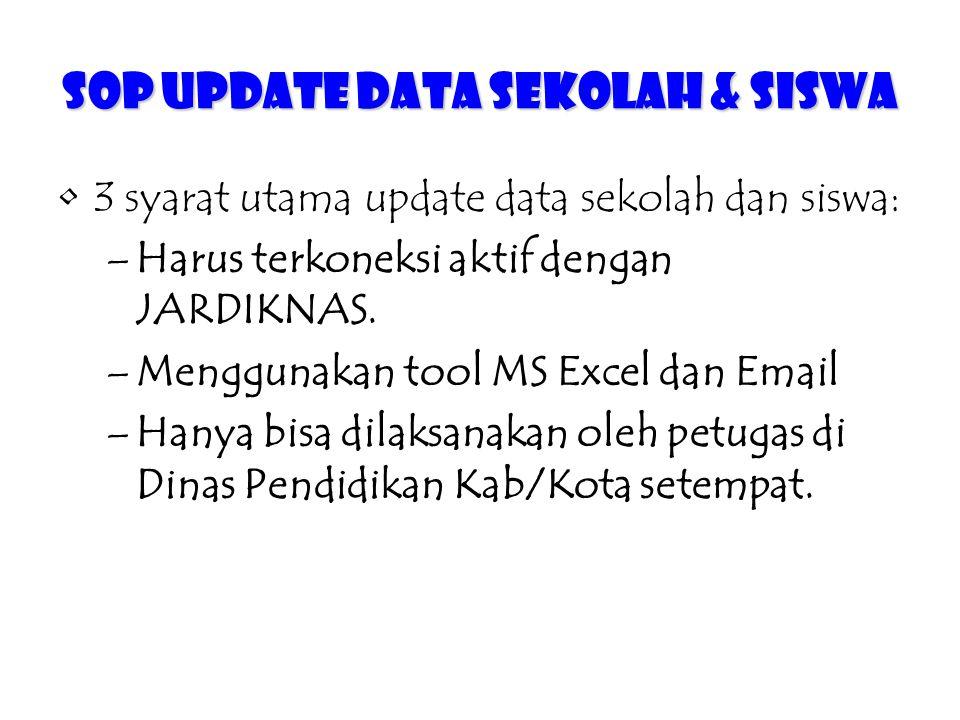 SOP Update Data Sekolah & Siswa 3 syarat utama update data sekolah dan siswa: –Harus terkoneksi aktif dengan JARDIKNAS. –Menggunakan tool MS Excel dan