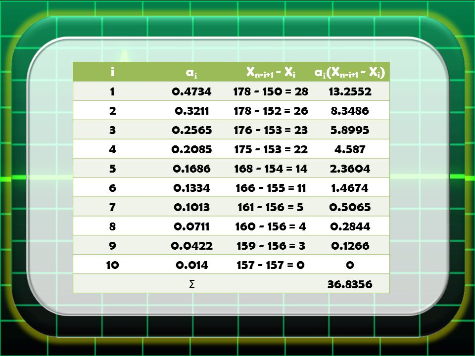 iaX n-i+1 - X i a(X n-i+1 - X i ) 10.4734178 - 150 = 2813.2552 20.3211178 - 152 = 268.3486 30.2565176 - 153 = 235.8995 40.2085175 - 153 = 224.587 50.1