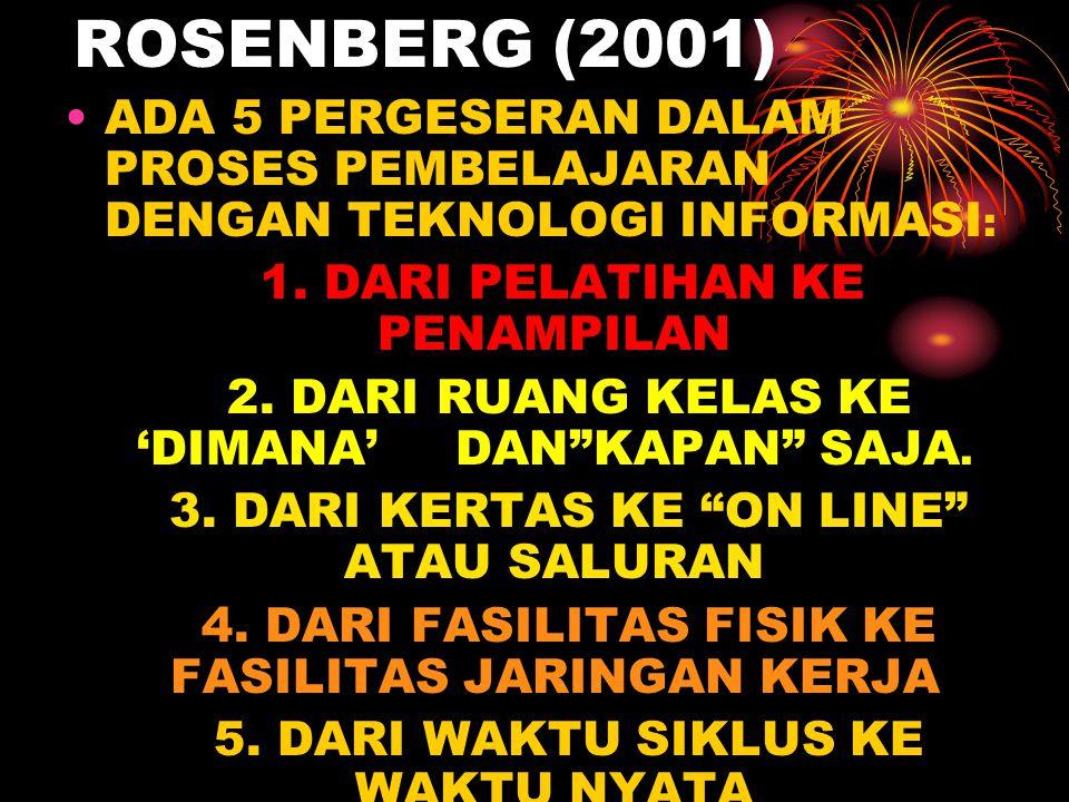 ROSENBERG (2001) ADA 5 PERGESERAN DALAM PROSES PEMBELAJARAN DENGAN TEKNOLOGI INFORMASI : 1. DARI PELATIHAN KE PENAMPILAN 2. DARI RUANG KELAS KE 'DIMAN