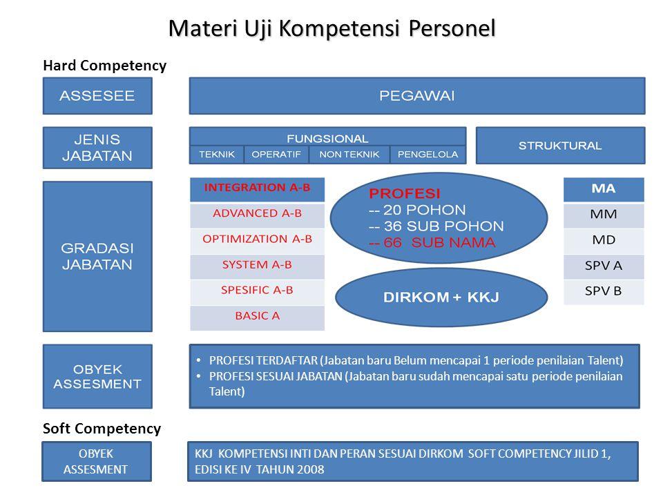 Materi Uji Kompetensi Personel Soft Competency OBYEK ASSESMENT KKJ KOMPETENSI INTI DAN PERAN SESUAI DIRKOM SOFT COMPETENCY JILID 1, EDISI KE IV TAHUN