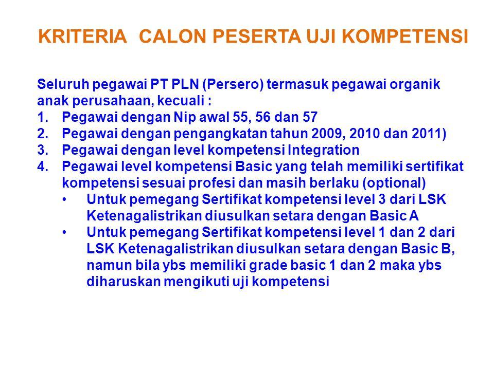 KRITERIA CALON PESERTA UJI KOMPETENSI Seluruh pegawai PT PLN (Persero) termasuk pegawai organik anak perusahaan, kecuali : 1.Pegawai dengan Nip awal 5