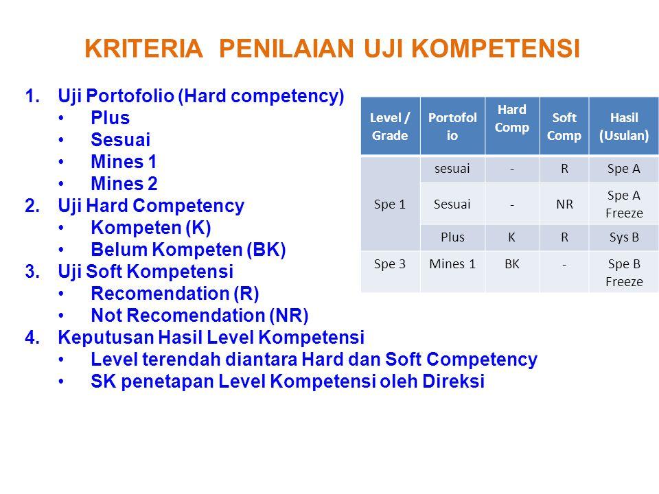 KRITERIA PENILAIAN UJI KOMPETENSI 1.Uji Portofolio (Hard competency) Plus Sesuai Mines 1 Mines 2 2.Uji Hard Competency Kompeten (K) Belum Kompeten (BK