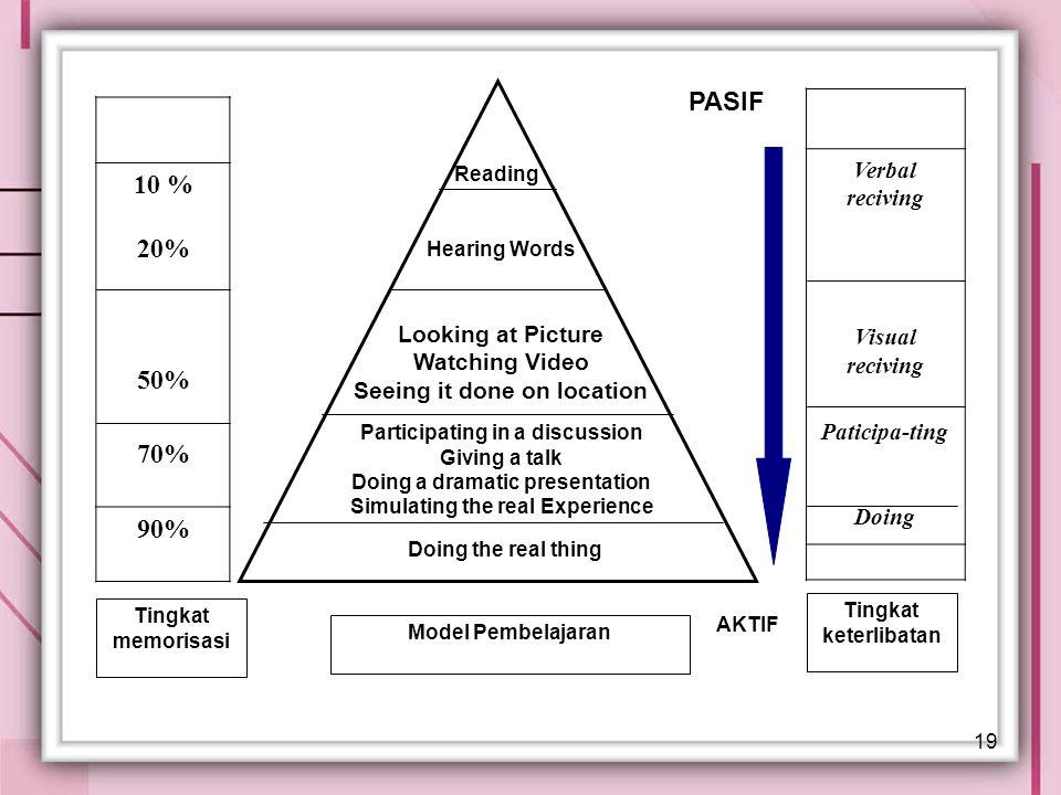 19 Model Pembelajaran Tingkat keterlibatan Tingkat memorisasi 10 % 20% 50% 70% 90% Verbal reciving Visual reciving Paticipa-ting Doing Reading Hearing