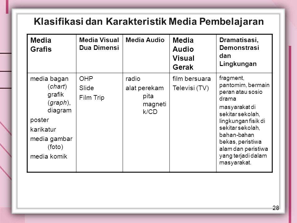 28 Klasifikasi dan Karakteristik Media Pembelajaran Media Grafis Media Visual Dua Dimensi Media Audio Media Audio Visual Gerak Dramatisasi, Demonstras
