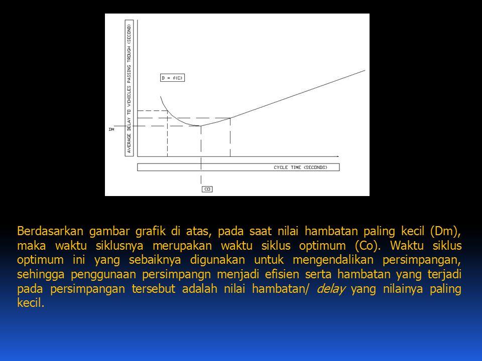Berdasarkan gambar grafik di atas, pada saat nilai hambatan paling kecil (Dm), maka waktu siklusnya merupakan waktu siklus optimum (Co). Waktu siklus