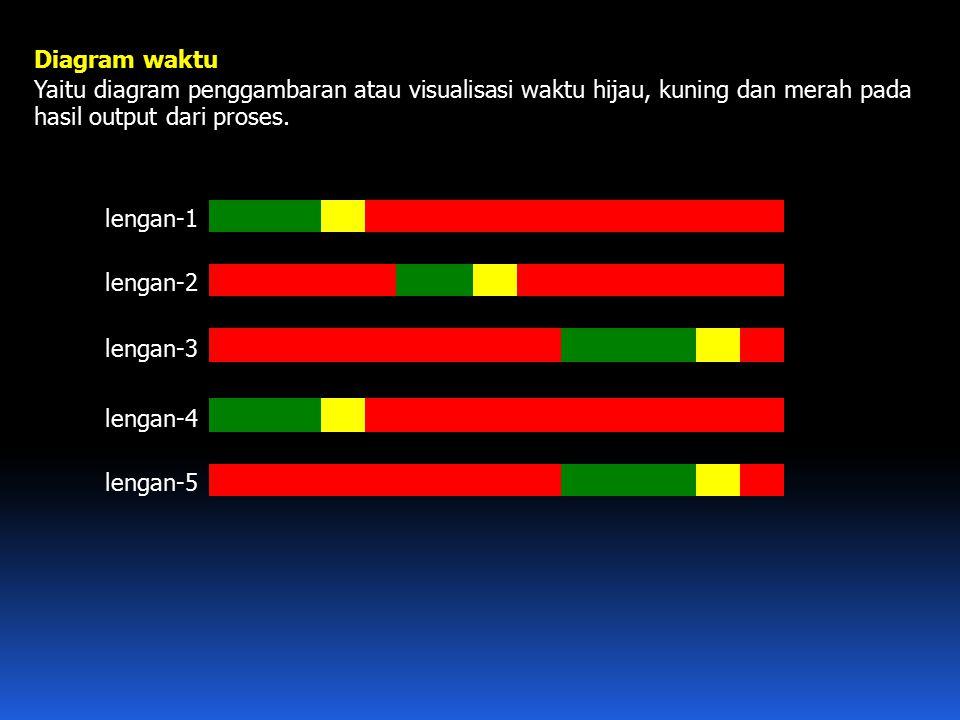 Diagram waktu Yaitu diagram penggambaran atau visualisasi waktu hijau, kuning dan merah pada hasil output dari proses. lengan-1 lengan-2 lengan-3 leng