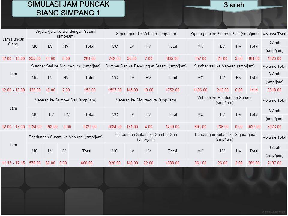 Jam LENGAN Volume Total Sumber SariVeteranBendungan SutamiSigura-gura RTSTLTOR Total RTSTLTOR Total RTSTLTOR Total RTSTLTOR Total 12 Arah (kanan)(luru