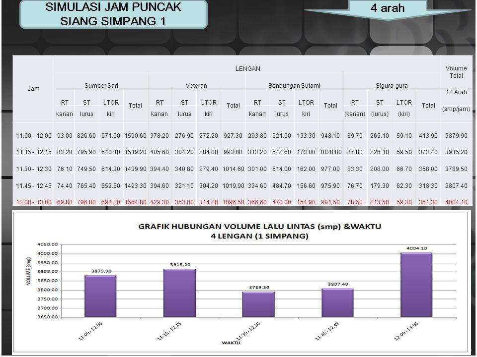 Jam Puncak Siang Sigura-gura ke Bendungan Sutami (smp/jam) Sigura-gura ke Veteran (smp/jam)Sigura-gura ke Sumber Sari (smp/jam)Volume Total MCLVHVTota