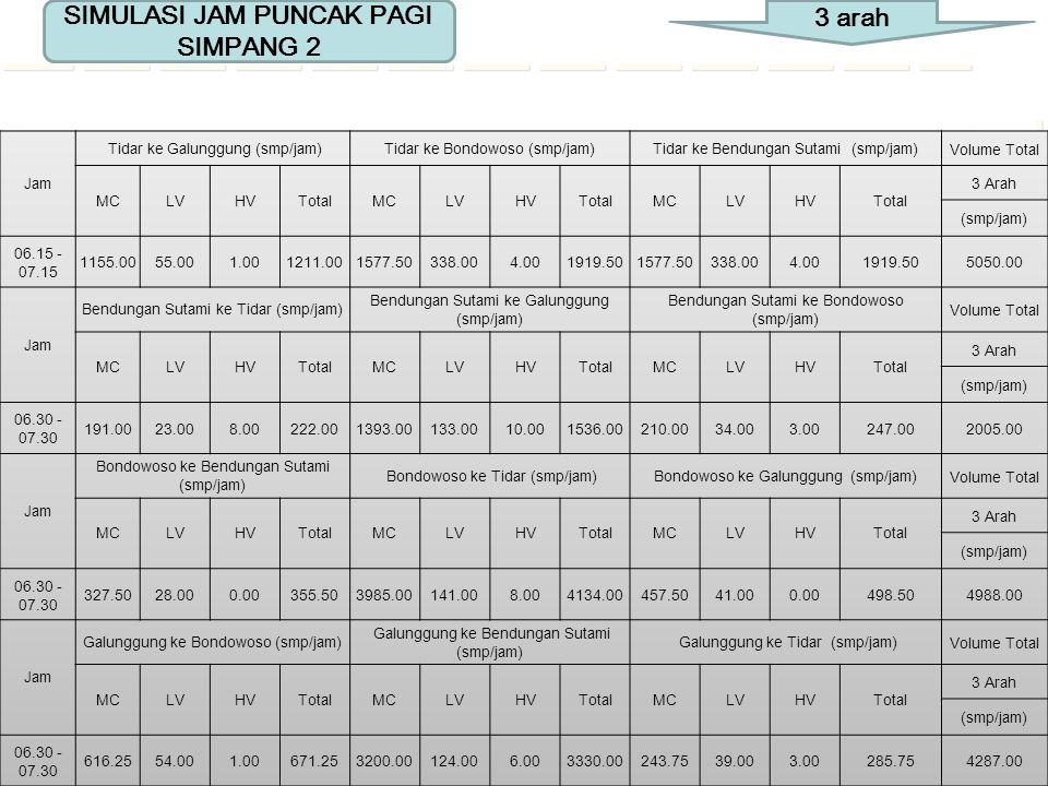 SIMULASI JAM PUNCAK SORE SIMPANG 1 4 arah Jam LENGAN Volume Total Sumber SariVeteranBendungan SutamiSigura-gura RTSTLTOR Total RTSTLTOR Total RTSTLTOR