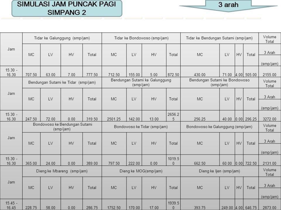 SIMULASI JAM PUNCAK PAGI SIMPANG 2 3 arah Jam Tidar ke Galunggung (smp/jam) Tidar ke Bondowoso (smp/jam)Tidar ke Bendungan Sutami (smp/jam)Volume Tota