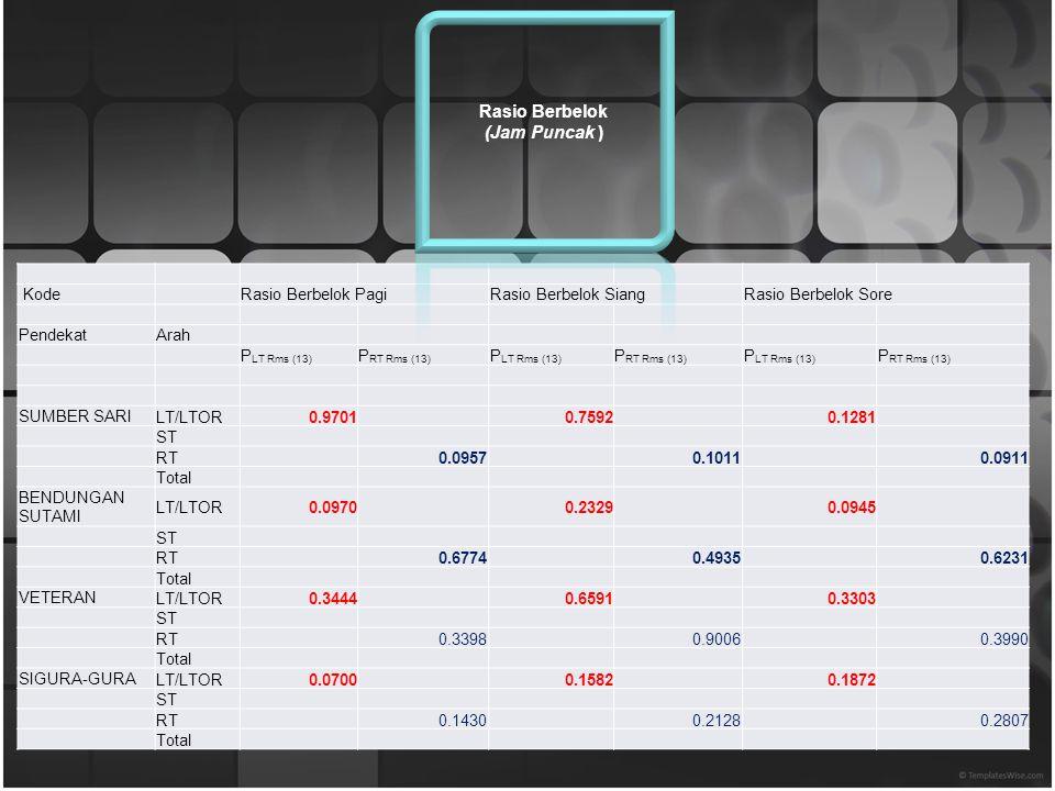4 arah Jam LENGANVolume Total IJENMOGMBARENGDIENG RTSTLTOR Total RTSTLTOR Total RTSTLTOR Total RTSTLTOR Total 12 Arah (Dieng) (Mbaren g) (MOG)(kanan)(