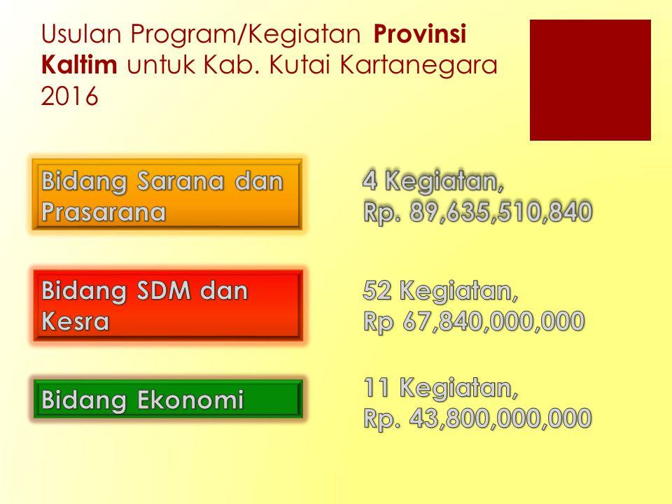 Usulan Program/Kegiatan Provinsi Kaltim untuk Kab. Kutai Kartanegara 2016