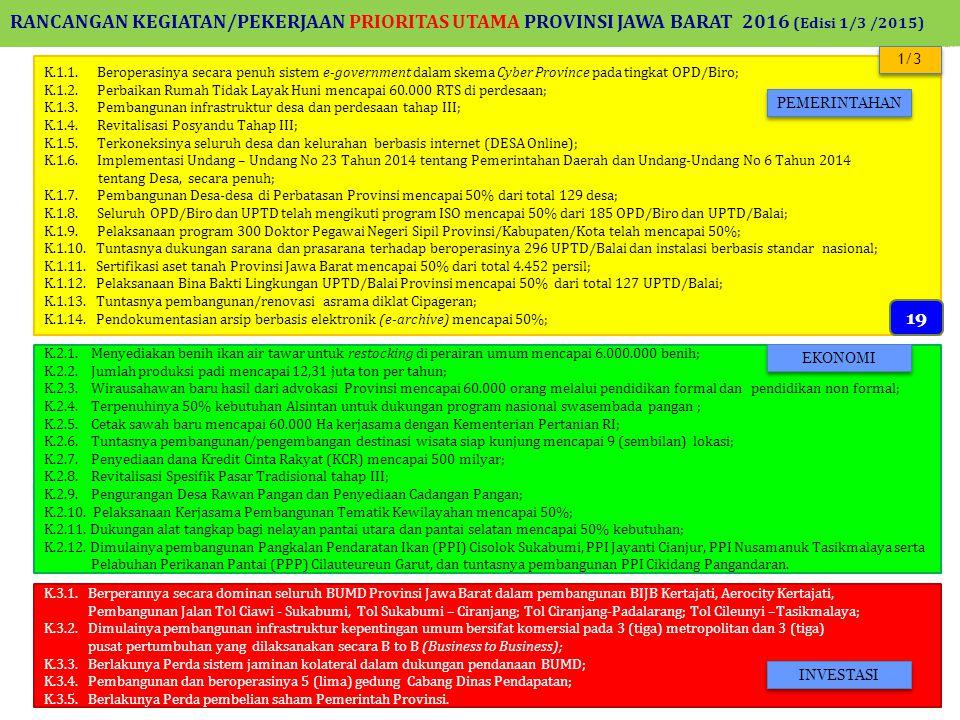 RANCANGAN KEGIATAN/PEKERJAAN PRIORITAS UTAMA PROVINSI JAWA BARAT 2016 (Edisi 1/3 /2015) K.1.1.