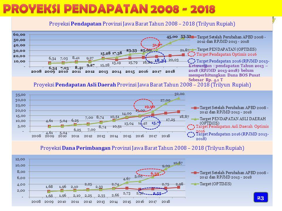 Proyeksi Pendapatan Provinsi Jawa Barat Tahun 2008 – 2018 (Trilyun Rupiah) Proyeksi Pendapatan Asli Daerah Provinsi Jawa Barat Tahun 2008 – 2018 (Trilyun Rupiah) Proyeksi Dana Perimbangan Provinsi Jawa Barat Tahun 2008 – 2018 (Trilyun Rupiah) Target Pendapatan Optimis 2016 Target Pendapatan 2016 (RPJMD 2013- 2018) Target Pendapatan Asli Daerah Optimis 2016 Target Pendapatan 2016 (RPJMD 2013- 2018) Keterangan : pendapatan Tahun 2013 – 2018 (RPJMD 2013-2018) belum memperhitungkan Dana BOS Pusat Sebesar Rp.