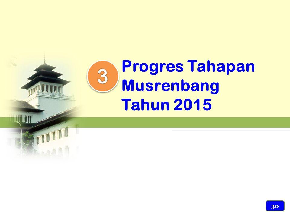 Progres Tahapan Musrenbang Tahun 2015 30