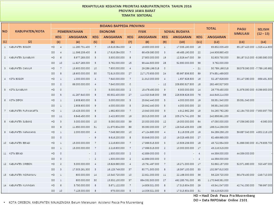 REKAPITULASI KEGIATAN PRIORITAS KABUPATEN/KOTA TAHUN 2016 PROVINSI JAWA BARAT TEMATIK SEKTORAL NOKABUPATEN/KOTA BIDANG BAPPEDA PROVINSI TOTAL PAGU SIMULASI SELISIH (12 – 13) PEMERINTAHANEKONOMIFISIKSOSIAL BUDAYA KEGANGGARANKEGANGGARANKEGANGGARANKEGANGGARANKEGANGGARAN (1)(2)(3)(4)(5)(6)(7)(8)(9)(10)(11)(12)(13)(14) 1KABUPATEN BOGORHD411.280.731.400715.616.084.000419.600.000.000117.335.190.0001663.832.005.40065.157.420.000-1.325.414.600 DO411.396.206.400817.616.084.000766.409.380.000349.485.190.00022144.906.860.400 2KABUPATEN SUKABUMIHD68.977.283.00053.500.000.000927.800.000.0001912.526.447.0003952.803.730.00058.187.310.000-5.383.580.000 DO1011.927.283.00053.762.000.0001599.444.500.0002852.550.000.000583.762.000.000 3KABUPATEN CIANJURHD713.900.000.000107.600.000.000429.289.196.0180-2150.789.196.01858.578.390.000-7.789.193.982 DO818.900.000.0003072.813.000.00027217.170.633.0002465.967.836.50089374.851.469.500 4KOTA BOGORHD11.000.000.00047.640.000.000721.910.000.00041.637.628.5001632.187.628.50033.147.080.000-959.451.500 DO266.000.000.00047.640.000.0000-12208.850.527.50018282.490.527.500 5KOTA SUKABUMIHD0-35.000.000.000215.478.450.00096.300.000.0001426.778.450.00031.878.350.000-5.099.900.000 DO541.287.640.000860.532.400.00027114.320.548.00036228.508.626.00076444.649.214.000 6KOTA DEPOKHD12.908.900.00083.000.000.000525.642.440.00054.000.000.0001935.551.340.000 - DO12.908.900.00094.000.000.000525.642.440.00054.000.000.0002036.551.340.000 7KABUPATEN PURWAKARTAHD113.425.000.00061.982.800.000713.940.000.00054.912.962.2501934.260.762.25042.194.700.000-7.933.937.750 DO116.846.450.00082.422.800.0001928.315.000.00018205.274.741.20056242.858.991.200 8KABUPATEN SUBANGHD33.000.000.000105.050.000.0003920.000.000.0001219.000.000.0006447.050.000.00047.056.360.000-6.360.000 DO911.650.000.0003121.670.804.0008935.350.000.00027129.343.435.000156198.014.239.000 9KABUPATEN KARAWANGHD12.000.000.00047.048.390.0001047.124.860.00048.116.006.1001964.289.256.10059.687.040.0004.602.216.100 DO0-99.