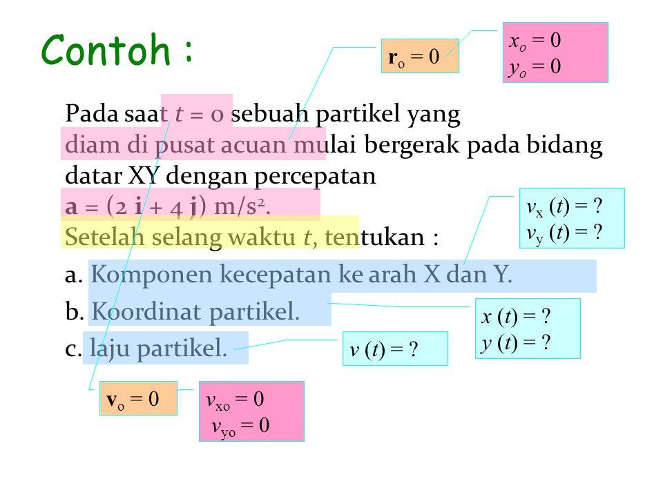 Contoh : Pada saat t = 0 sebuah partikel yang diam di pusat acuan mulai bergerak pada bidang datar XY dengan percepatan a = (2 i + 4 j) m/s 2. Setelah