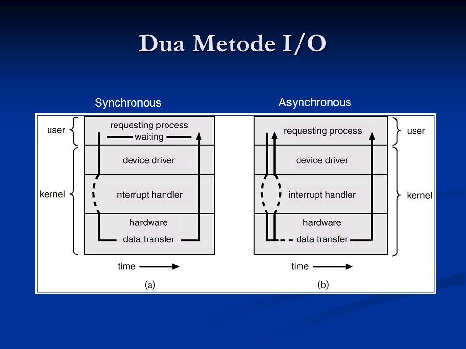 Dua Metode I/O Synchronous Asynchronous
